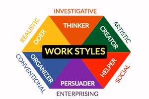 How Would You Describe Your Work Style?