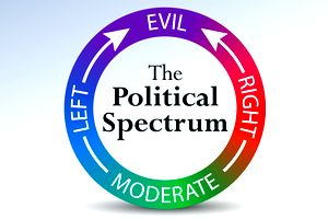 Political Spectrum Quiz