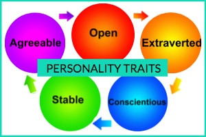 What Kind Of Personality Do You Have?